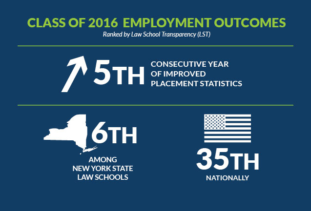 Hofstra Law Ranks 35th Nationally for Employment Outcomes