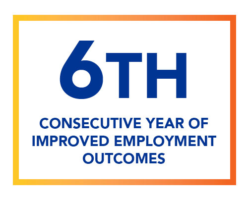 6th Consecutive Year of Improvement Employment Outcomes