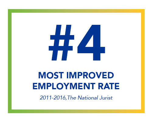 #4 Most Improved Employment Rate – 2011-2016, The National Jurist